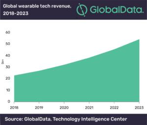 Global wearable tech revenue 2018-2023